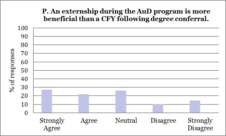 2015 Externship Survey Analysis