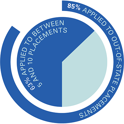 Application submission pie chart