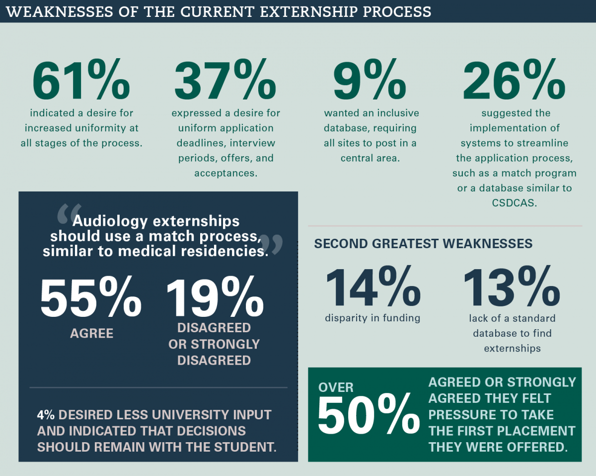 Weaknesses of the Current Externship Process