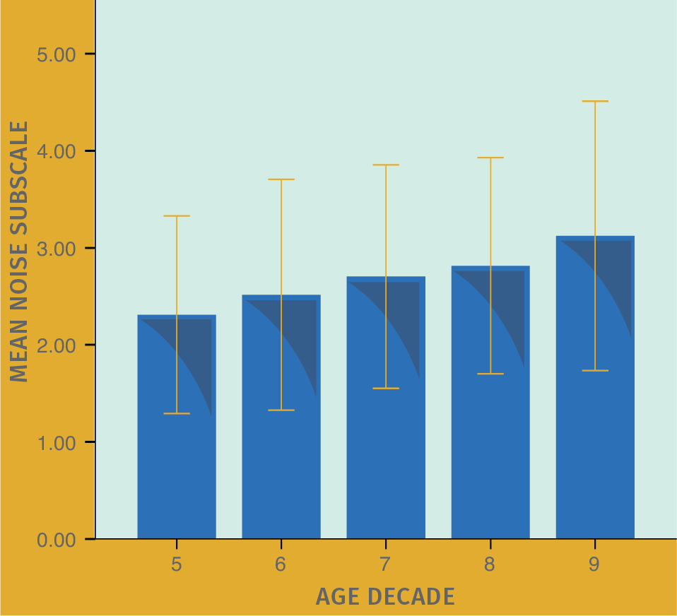 FIGURE 1. Mean HAFUS score on the noise/reverberation subscale (items 10, 12, 15, 16) for patients separated by age decade. Error bars = 1 standard deviation. Decade 5 includes all patients age 59 years or younger. Decade 6 = ages 60–69 years. Decade 7 = ages 70–79 years. Decade 8 = ages 80–89 years. Decade 9 = all patients age 90 years or older.