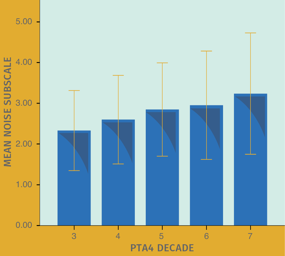 FIGURE 2. Mean HAFUS score on the noise/reverberation subscale (items 10, 12, 15, 16) for patients separated by 4 frequency average (.5, 1, 2, 4 kHz) degree of hearing loss. Error bars = 1 standard deviation. Decade 3 = PTA4 39 dB HL or less. Decade 4 = PTA4 40–49 dB HL. Decade 5 = PTA4 50–59 dB HL. Decade 6 = PTA4 60–69 dB HL. Group 7 = all patients with PTA4 70 dB HL or greater.