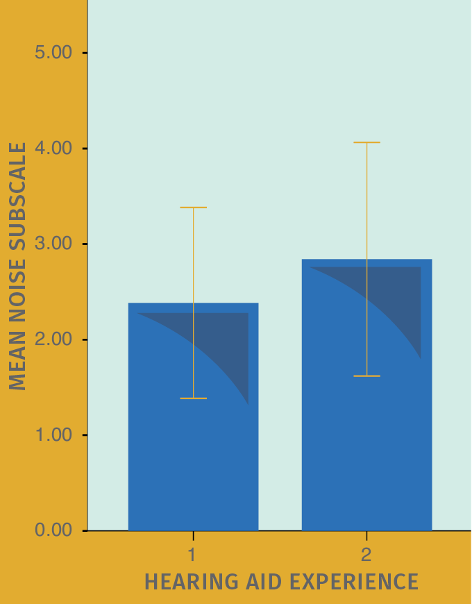 FIGURE 3. Mean HAFUS score on the noise/reverberation subscale (items 10, 12, 15, 16) for patients separated by level of hearing aid experience. Error bars = 1 standard deviation. Group 1 = first time hearing aid wearers. Group 2 = experienced hearing aid wearers.
