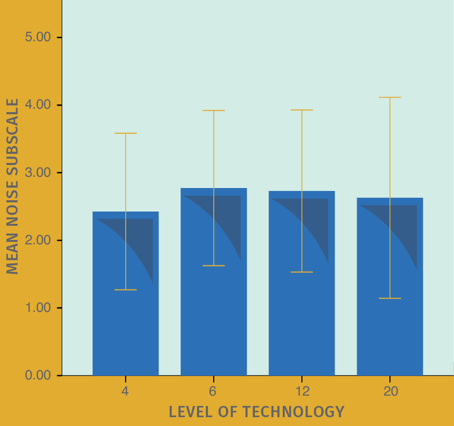 FIGURE 4. Mean HAFUS score on the noise/reverberation subscale (items 10, 12, 15, 16) for patients separated by level of technology in hearing aids. Error bars = 1 standard deviation. Group 4 = 4 bands/channels. Group 6 = 6 bands/channels. Group 12 = 12 bands/channels. Group 20 = 20 bands/channels.
