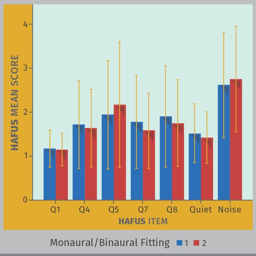 FIGURE 5. Mean HAFUS score for groups separated by unilateral (blue bars) or bilateral (red bars) hearing aid use. Error bars = 1 standard deviation. Q1 = hearing aid wear time. Q4 = hearing aids are loud enough for conversation. Q5 = hearing aids are not uncomfortably loud. Q7 = others voices have natural sound quality, Q8 = own voice has natural sound quality. Quiet = hearing in quiet items 9, 11. Noise = hearing in noise/reverberation items 10, 12, 15, 16.