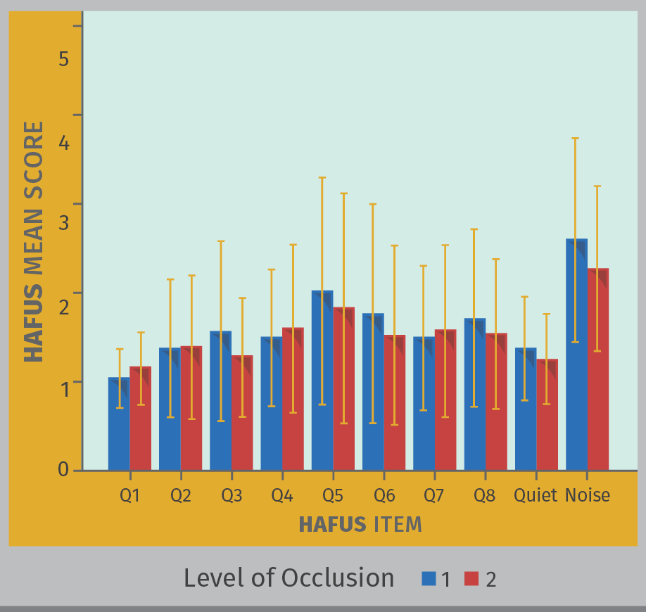 FIGURE 6. Mean HAFUS score for groups separated by occluded/vented (blue bars) or open fit (red bars) hearing aid use. Error bars = 1 standard deviation. Q1 = hearing aid wear time. Q2 = comfort of fit. Q3 = ease of handling. Q4 = hearing aids are loud enough for conversation. Q5 = hearing aids are not uncomfortably loud. Q6 = squeal/feedback. Q7 = others voices have natural sound quality, Q8 = own voice has natural sound quality. Quiet = hearing in quiet items 9, 11. Noise = hearing in noise/reverberation items 10, 12, 15, 16.