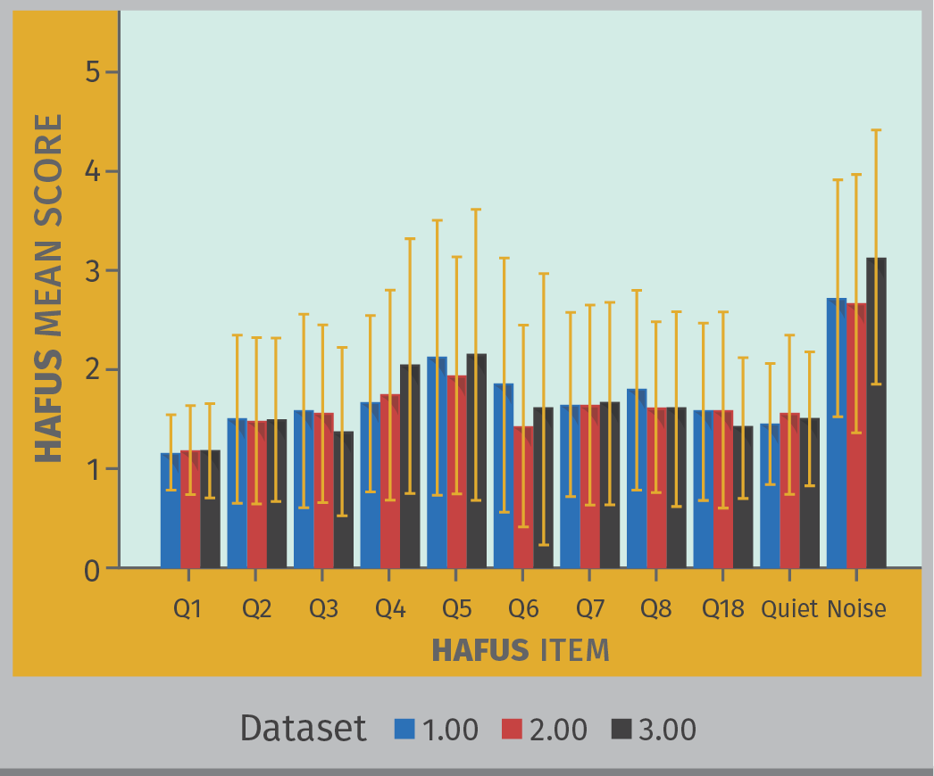 FIGURE 7. Mean HAFUS scores for 3 groups separated by time after fitting that the scale was completed. Group one (blue bars), the initial data set of 303 patients and group two (red bars), subsequent group of 330 patients, completed the scale 2–3 months post hearing aid fitting. Group 3 (black bars), 162 patients, completed the scale an average of 3–4 years post fitting. Error bars = 1 standard deviation. Q1 = hearing aid wear time. Q2 = comfort of fit. Q3 = ease of handling. Q4 = hearing aids are loud enough for conversation. Q5 = hearing aids are not uncomfortably loud. Q6 = squeal/feedback. Q7 = others voices have natural sound quality, Q8 = own voice has natural sound quality. Quiet = hearing in quiet items 9, 11. Noise = hearing in noise/reverberation items 10, 12, 15, 16.
