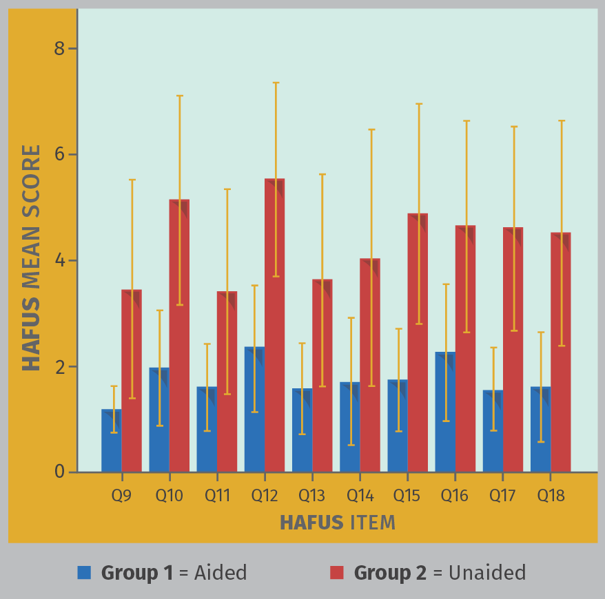 FIGURE 8. Mean scores for HAFUS items 9–18 administered to 58 consecutive patients as both a prefitting (Group 2 = red bars) and a postfitting (Group 1 = blue bars) measure. Descriptions of Q9–Q18 are provided in Appendix A.