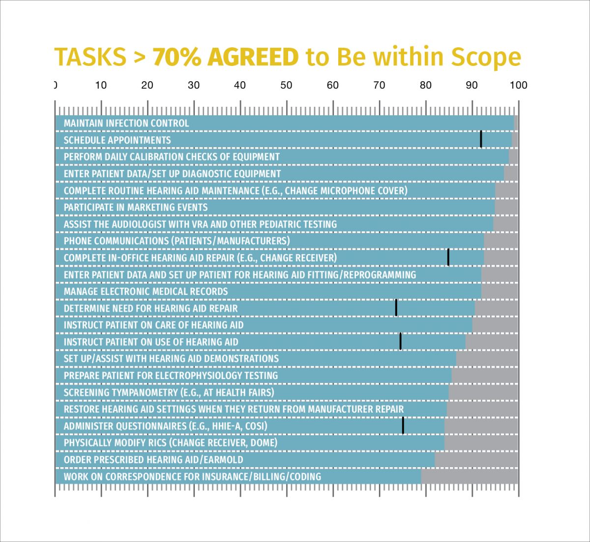 FIGURE 1. Percentage of respondents who agree a given task is appropriate to be within the scope of practice of an audiology assistant; only tasks where greater than 70 percent agreed are shown.