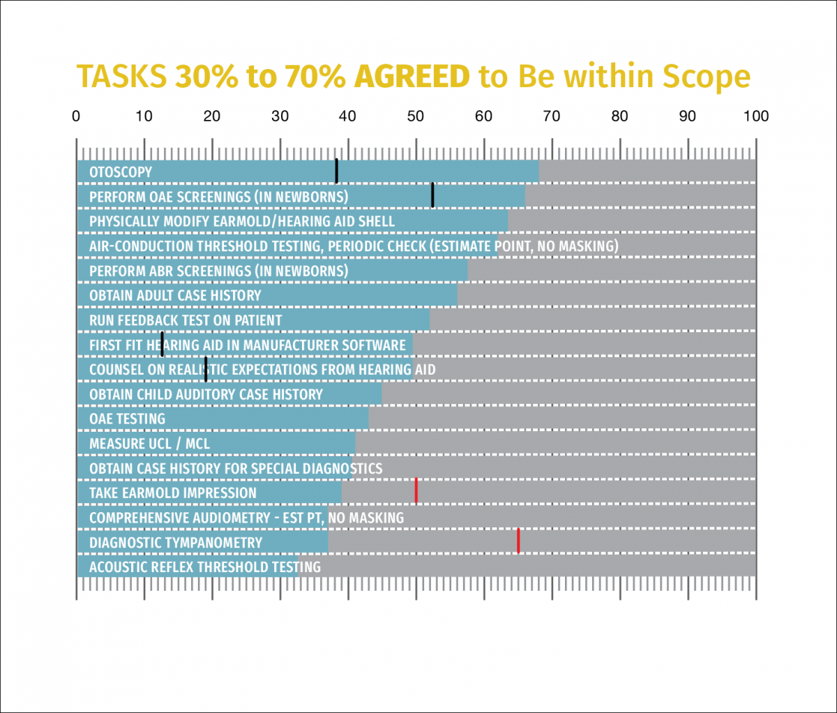 FIGURE 2. Percentage of respondents who agree a given task is appropriate to be within the scope of practice of an audiology assistant; only tasks where 30 percent to 70 percent agreed are shown.