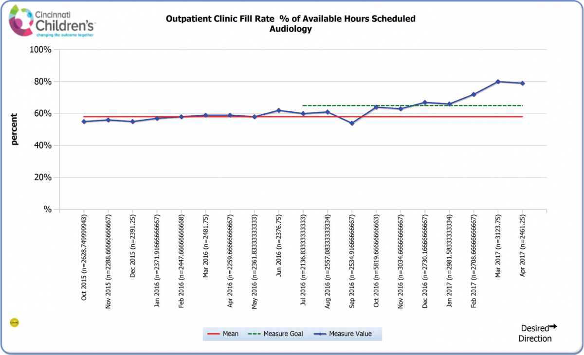 FIGURE1. Shows the fill rate of our appointments over the past 16 months. The new schedule was implemented in October 2016 and, as can be seen, the fill rate has increased from approximately 60 percent to approximately 70 percent.
