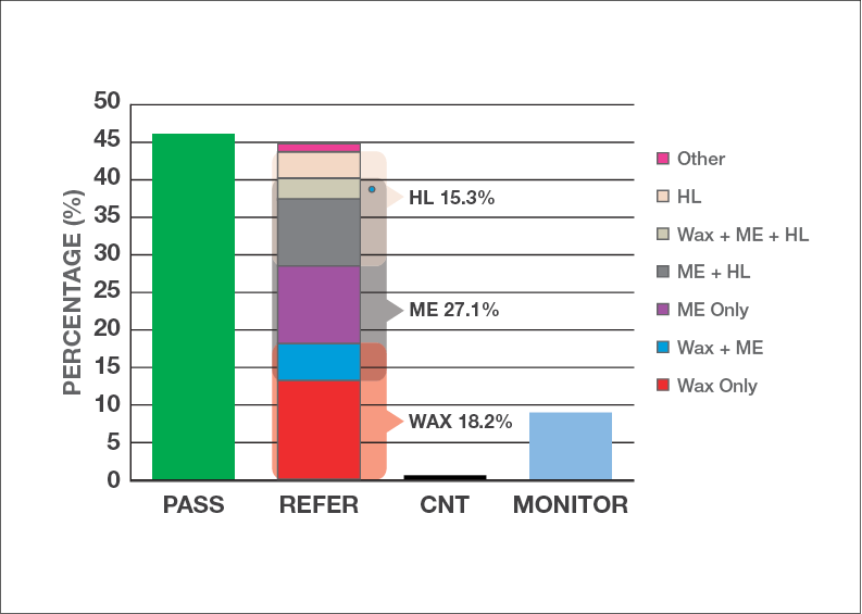 A bar chart of the hearing screening test results of the first-nations students (total N=170).