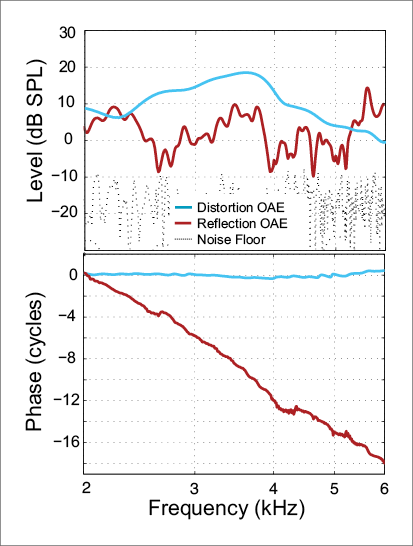 FIGURE 1. The upper panel shows amplitude spectra for a distortion-type otoacoustic emission (cyan) and a reflection-type otoacoustic emission (red).