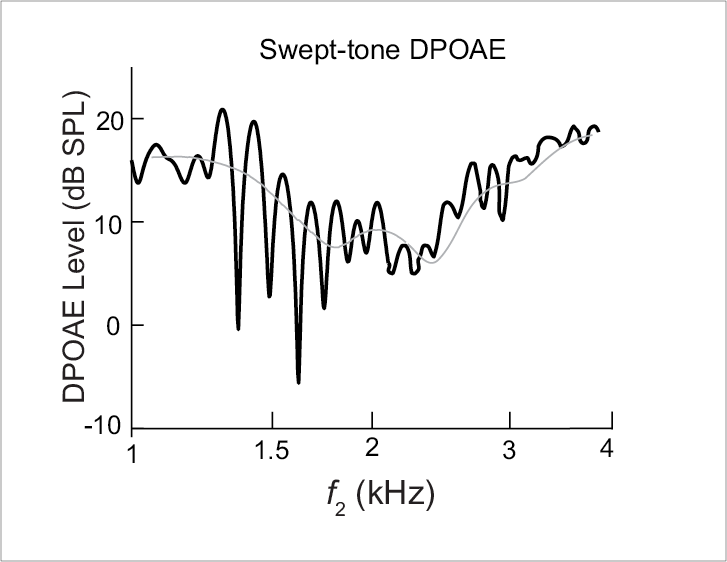FIGURE 2. The DPOAE shown here was recorded using swept-tones and analyzed with fine frequency resolution (approximately 500 points across frequency).