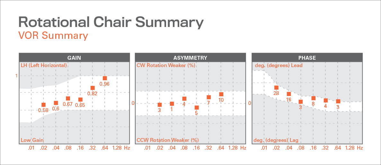 VOR Summary figure 1