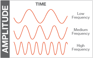 Frequency Figure 2
