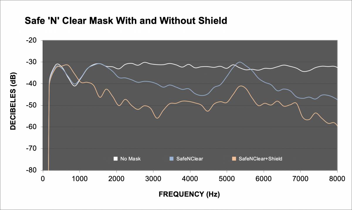 FIGURE 2 - Safe N'Clear transparent mask