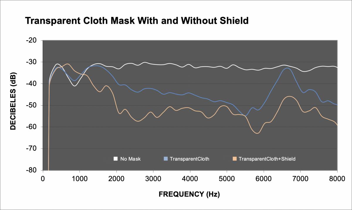 FIGURE 3 - transparent cloth mask
