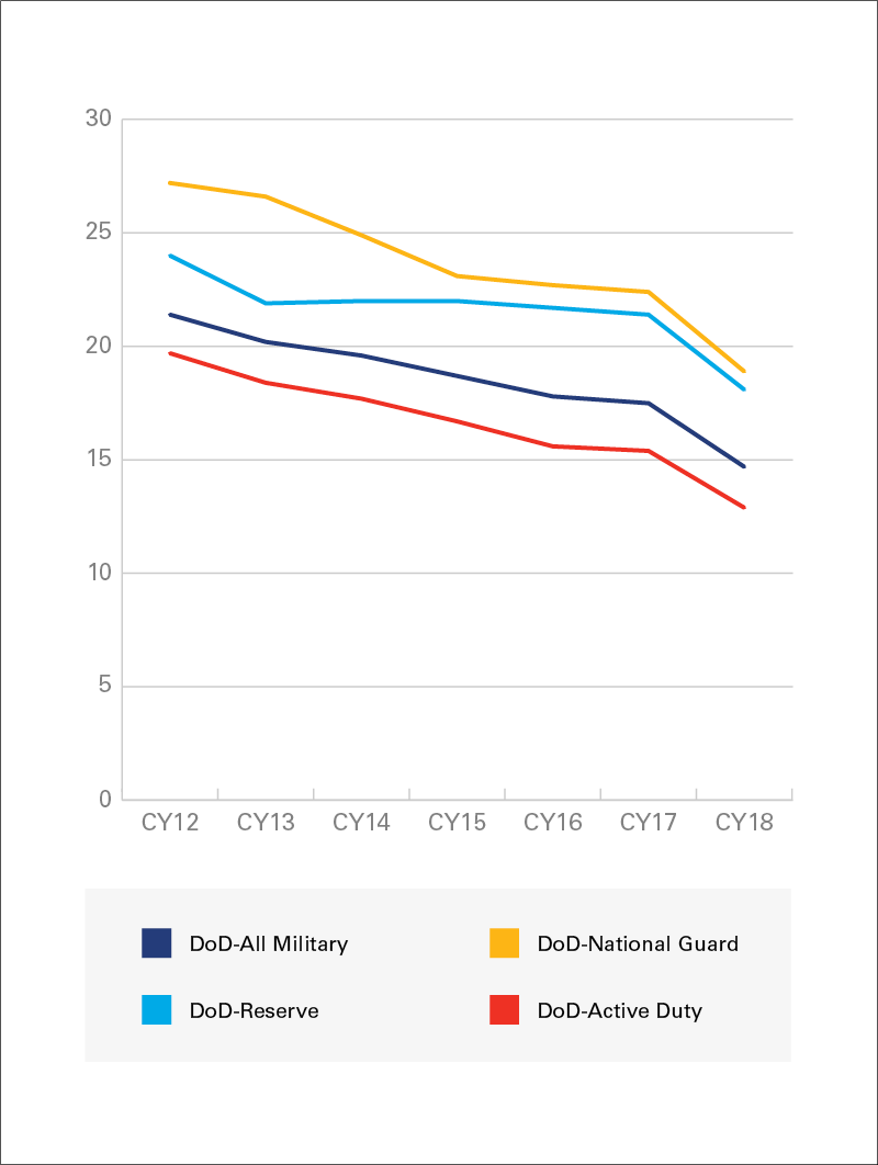 FIGURE 1. Percentage of service members with hearing impairment greater than 25 dB.