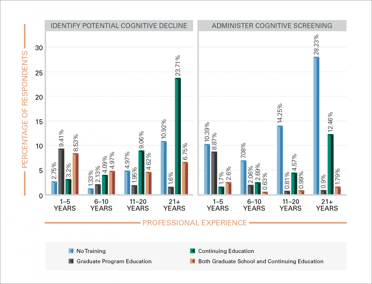 FIGURE 2. Percentage of respondents reporting that they received training to identify potential cognitive problems (left panel) or training in the use of screening instruments (right panel).