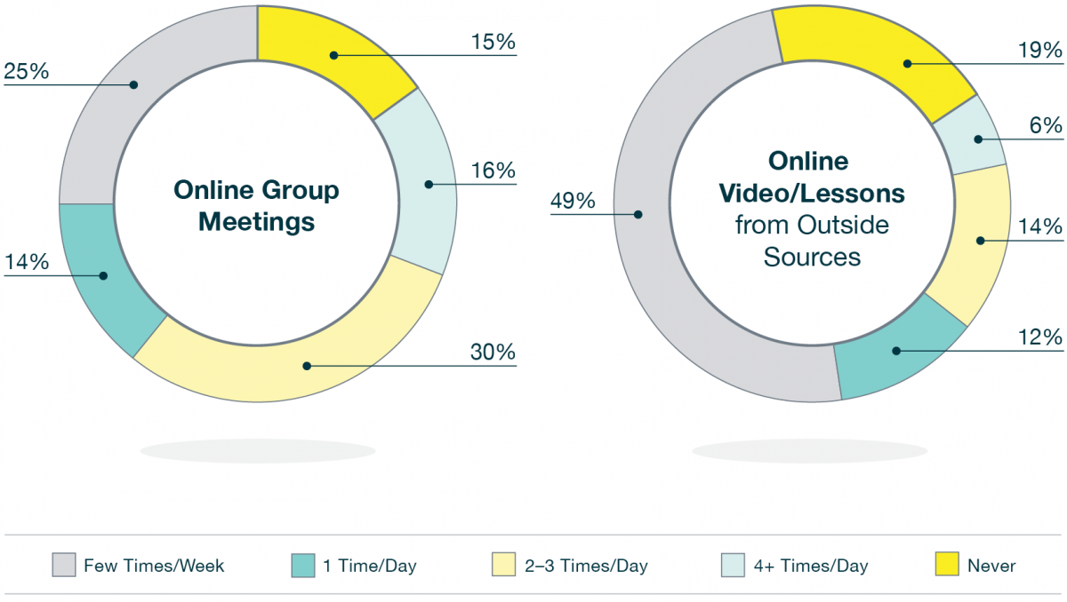 FIGURE 2. Approximate percentage of time elementary-school students with hearing loss participate in online group meetings and online videos/lessons from outside sources (e.g., YouTube) during remote learning.