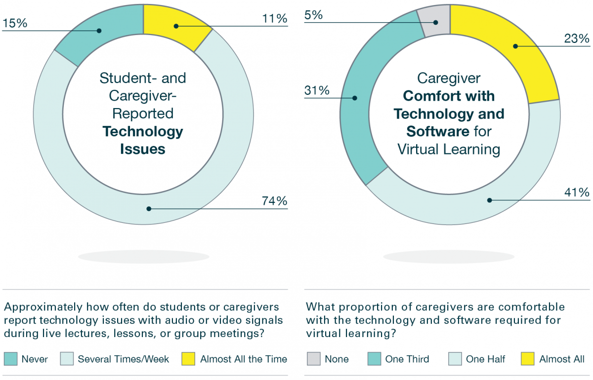 FIGURE 3. Approximate percentage of time students and caregivers report technology issues and an assessment of caregiver comfort with the technology and software required for virtual learning.