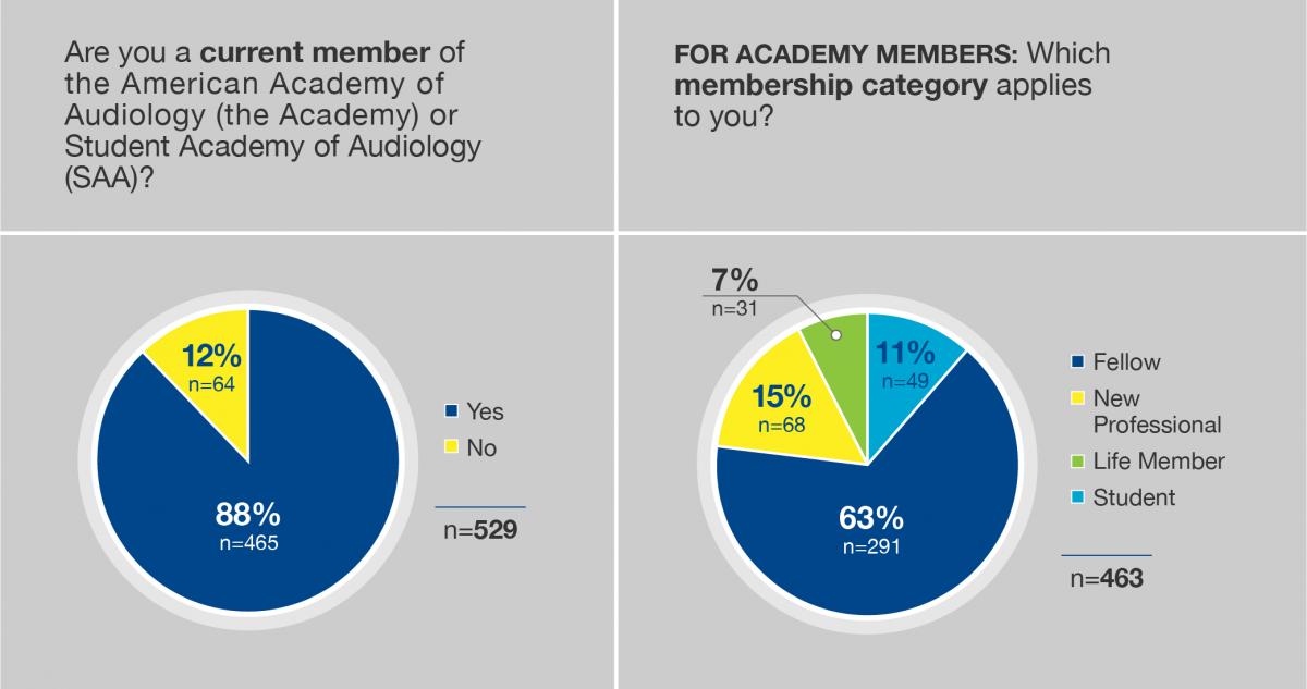 FIGURE 1. AAA Membership Category of Respondents