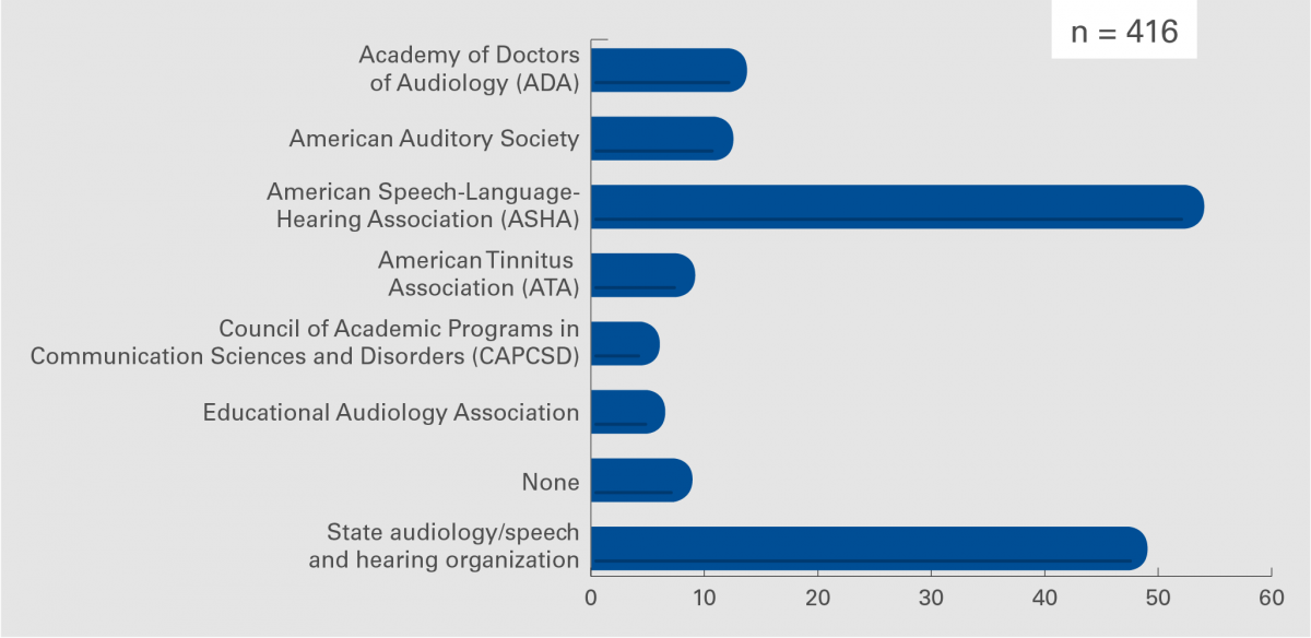 FIGURE 3. – Involvement in other organizations.